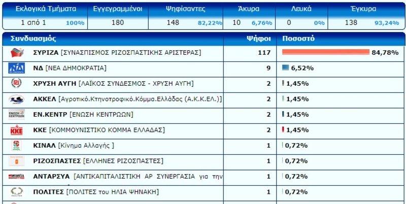 Πρώτο κόμμα στις φυλακές ο ΣΥΡΙΖΑ